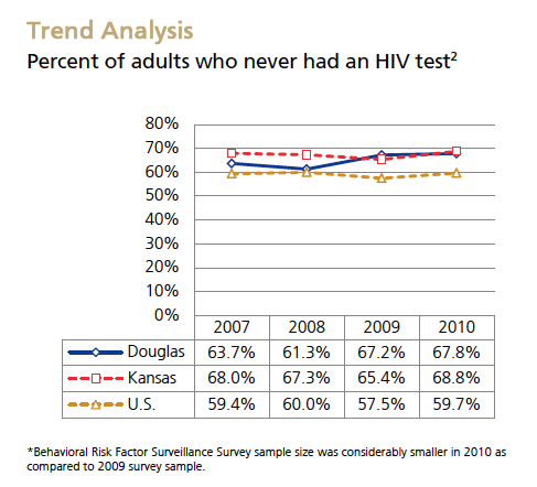 HIV Testing Trend Analysis