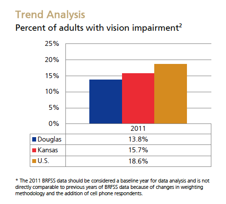 Vision Trend Analysis