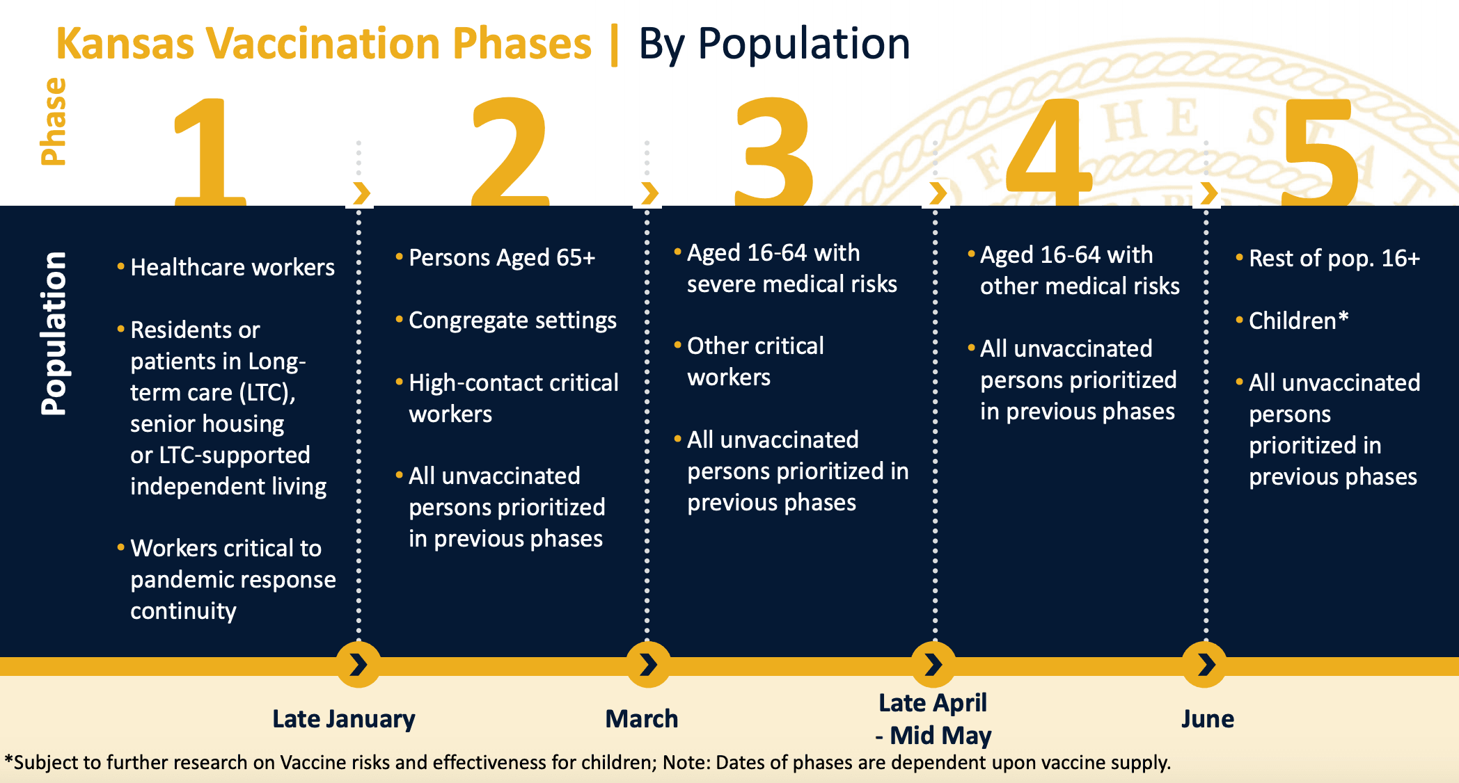 KDHE_vaccine phases 1.12