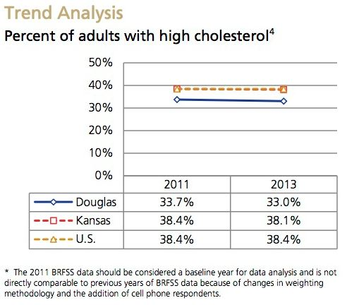 High Cholesterol Trend Analysis