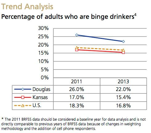 Binge Drinking Trend Analysis