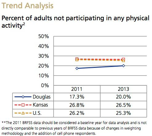 Physical Activity Trend Analysis