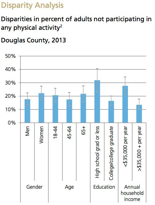 Physical Activity Disparity Analysis