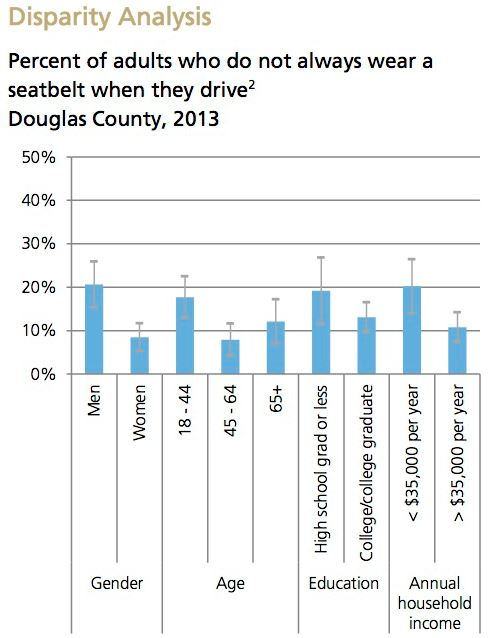 Seat Belt Use Disparity Analysis