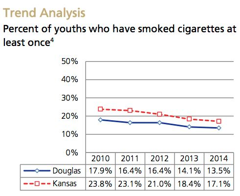 Teen Smoking Trend Analysis