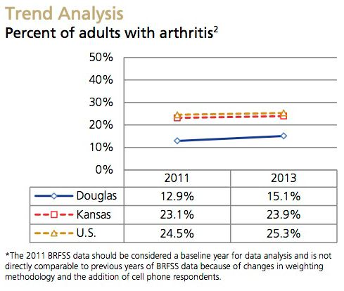 Arthritis Trend Analysis