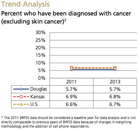 Cancer Trend Analysis