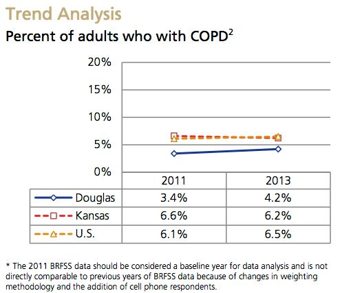 COPD Trend Analysis