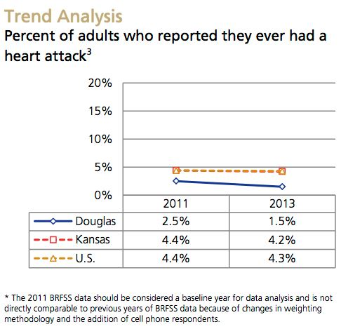 Heart Attack Trend Analysis