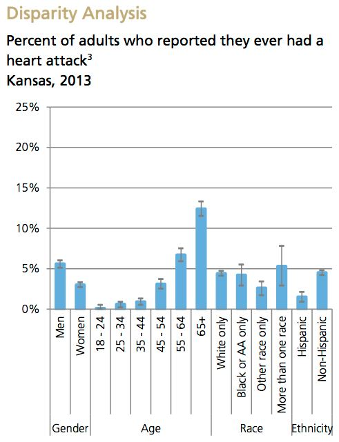 Heart Attack Disparity Analysis