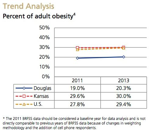 Obesity Trend Analysis