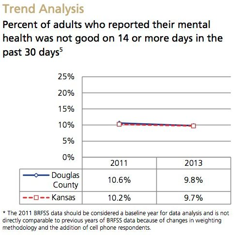 Poor Mental Health Trend Analysis