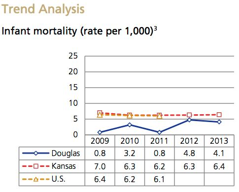 Infant Mortality Trend Analysis