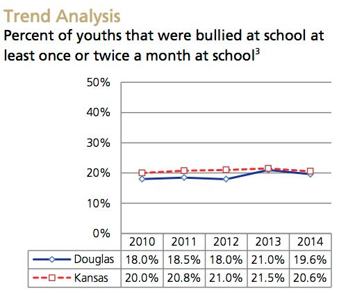 Bullying-New Trend Analysis
