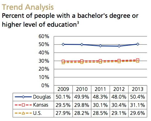College degree Trend Analysis