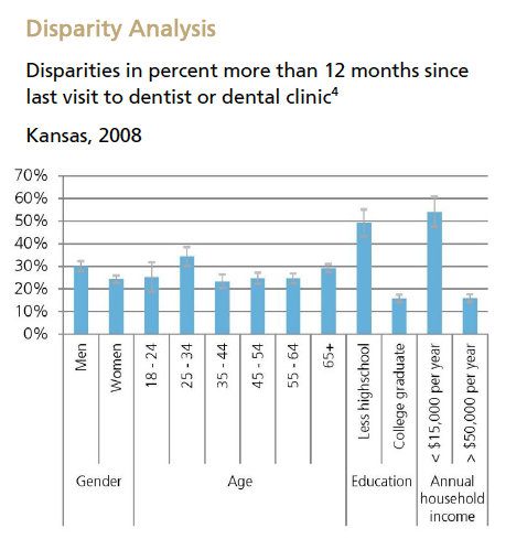 Dental Disparity Analysis
