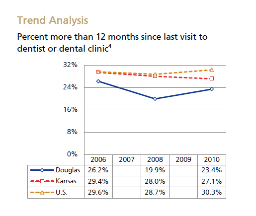Dental Trend Analysis